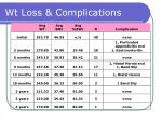wt loss complications