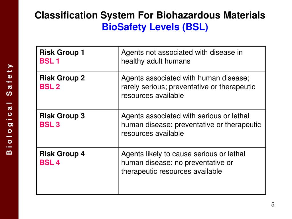 Classification System For Biohazardous Materials