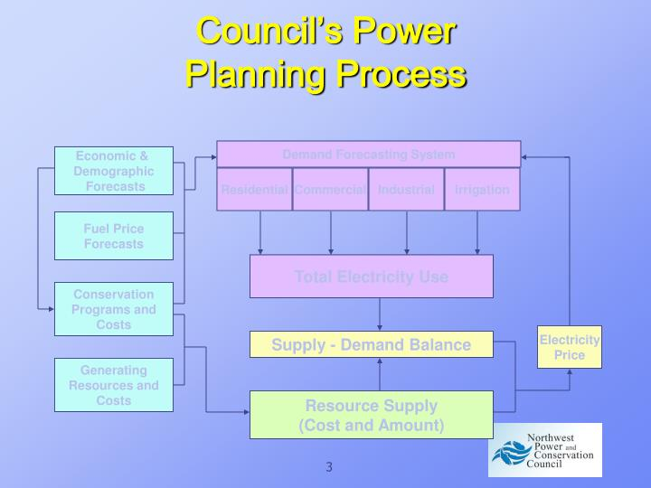 Council s power planning process