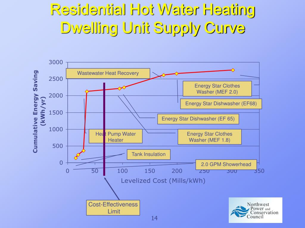 Residential Hot Water Heating Dwelling Unit Supply Curve