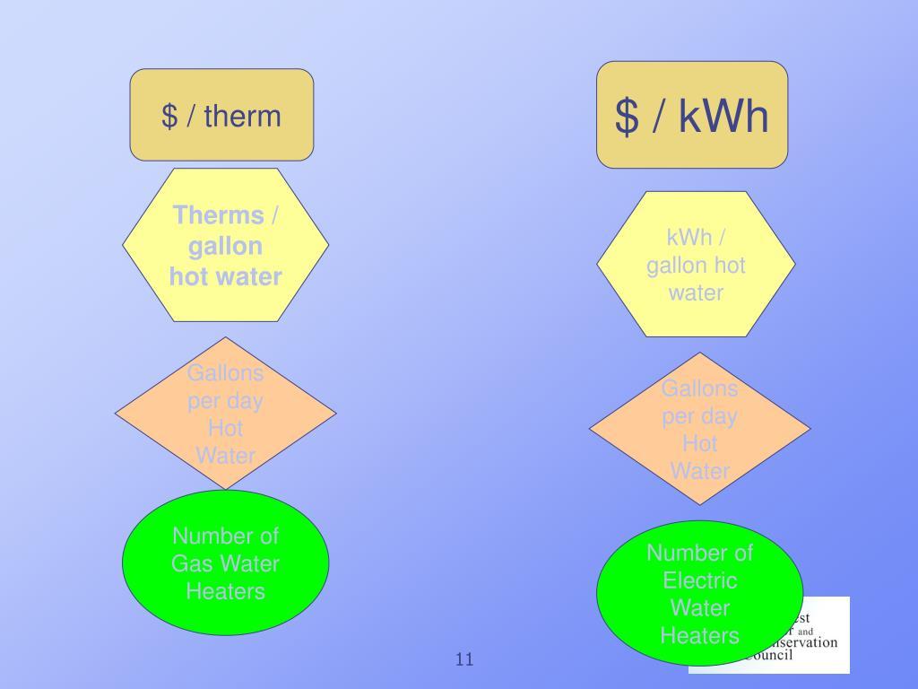 $ / kWh