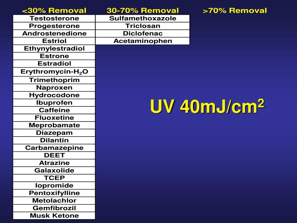 UV 40mJ/cm
