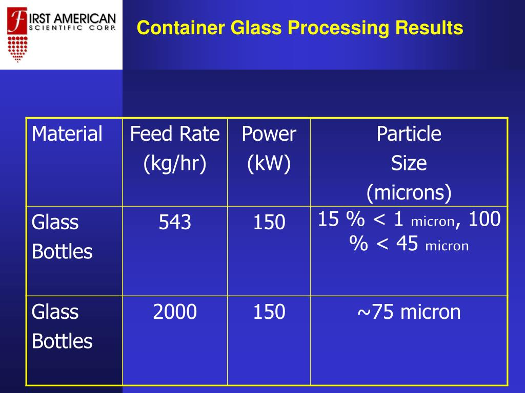 Container Glass Processing Results