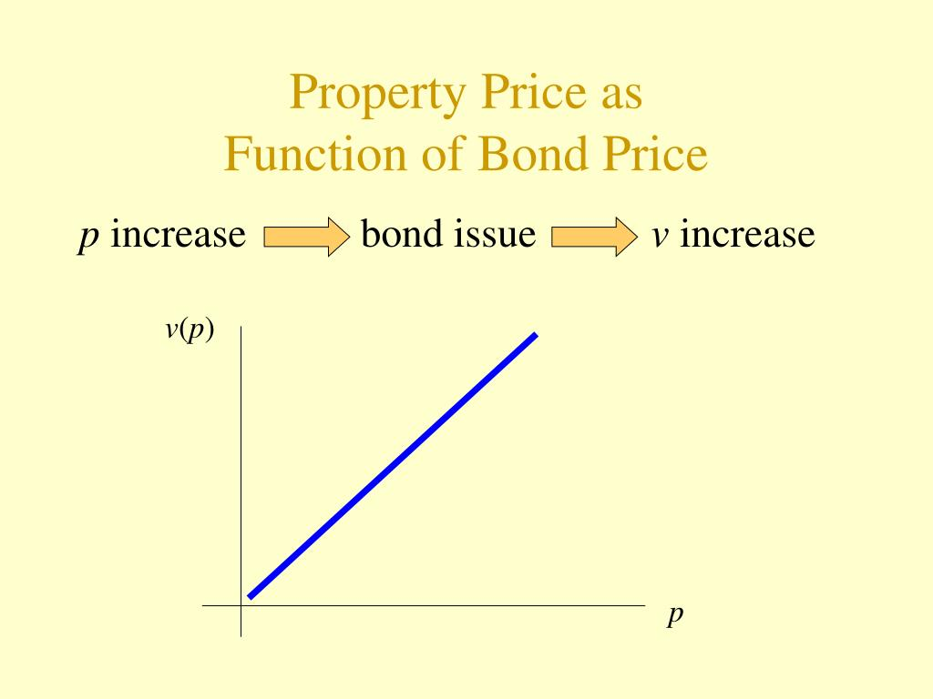 Property Price as