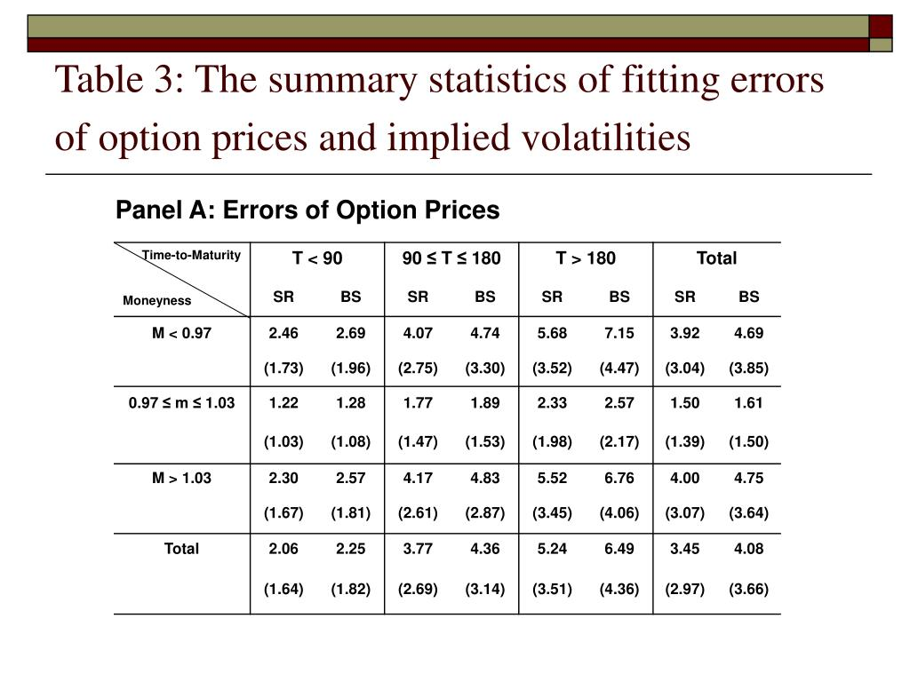Table 3: The summary statistics of fitting errors of option prices and implied volatilities