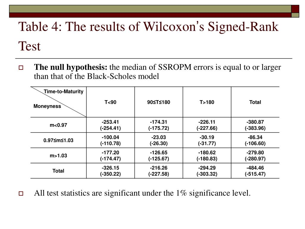 Table 4: The results of Wilcoxon