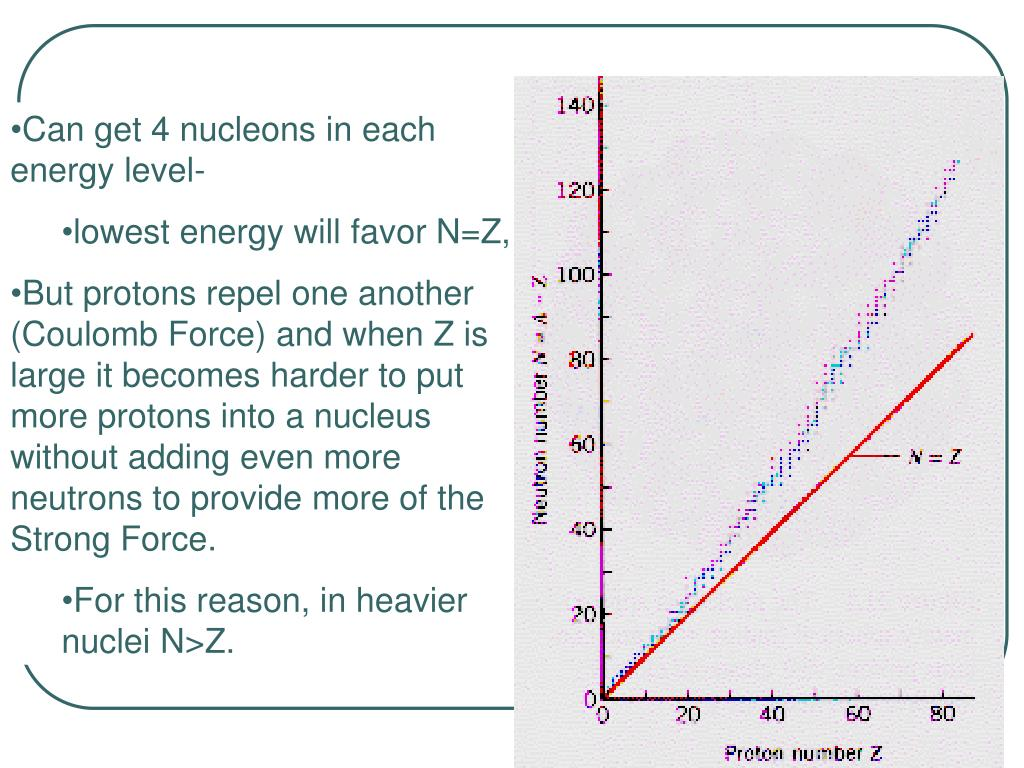 Can get 4 nucleons in each energy level-