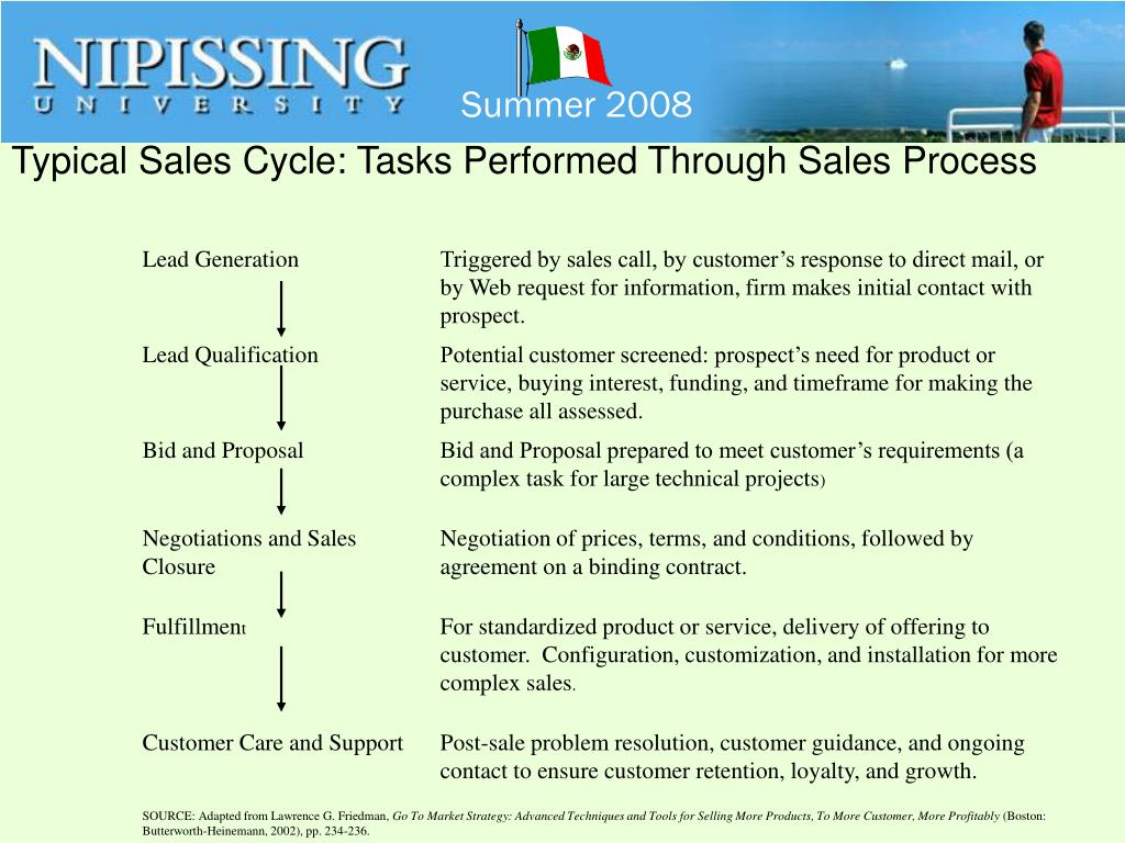 Typical Sales Cycle: Tasks Performed Through Sales Process