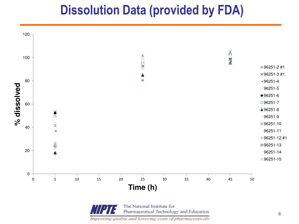 Dissolution Data (provided by FDA)