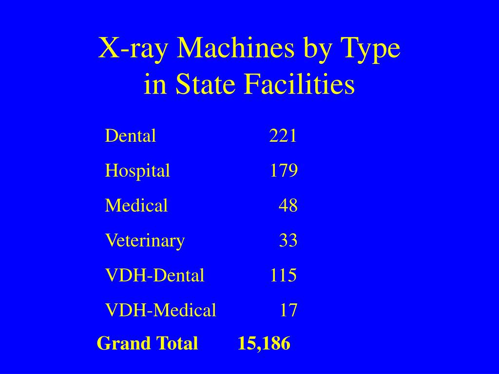 X-ray Machines by Type