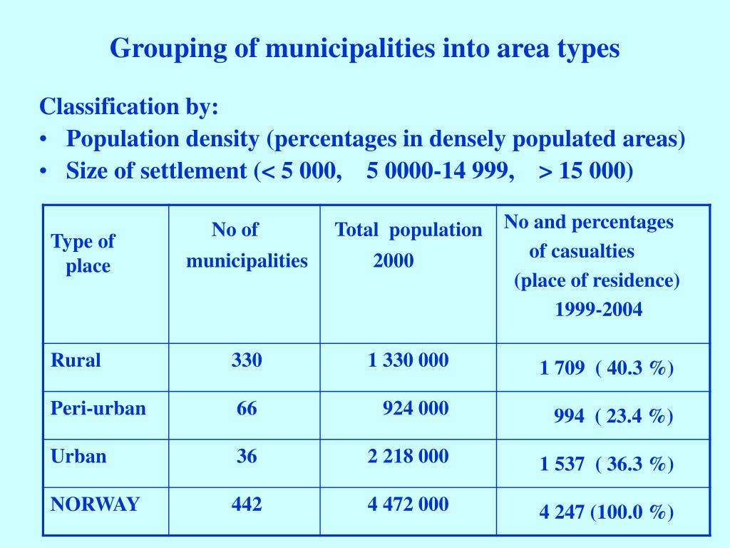 Grouping of municipalities into area types
