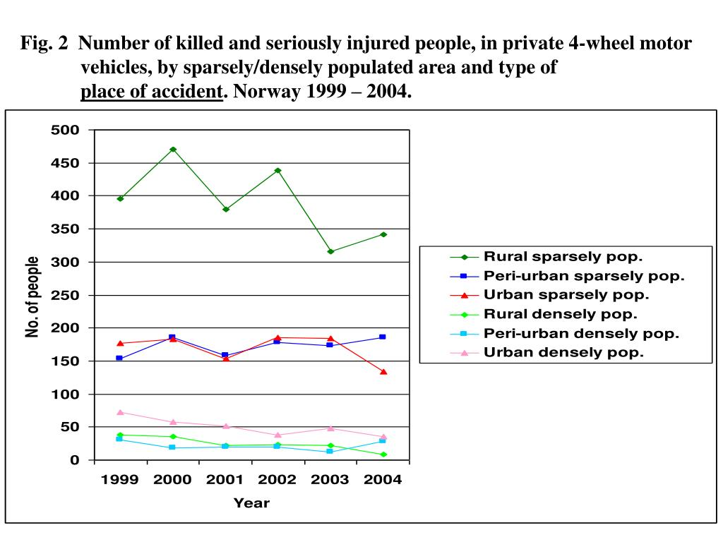 Fig. 2  Number of killed and seriously injured people, in private 4-wheel motor