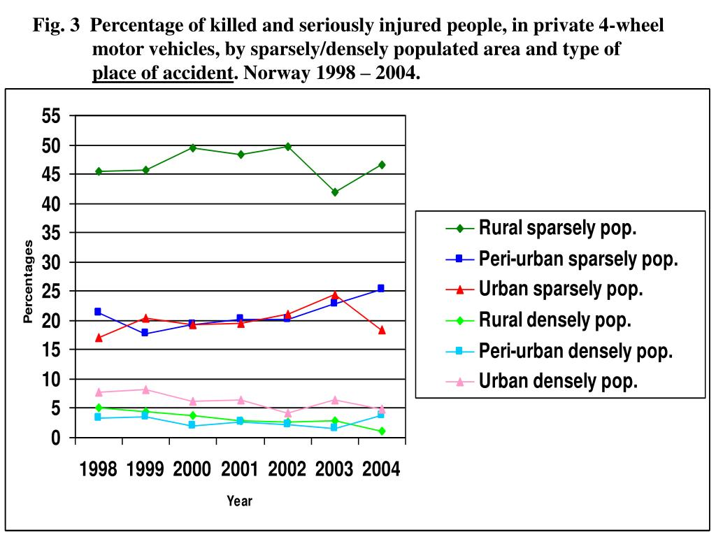 Fig. 3  Percentage of killed and seriously injured people, in private 4-wheel