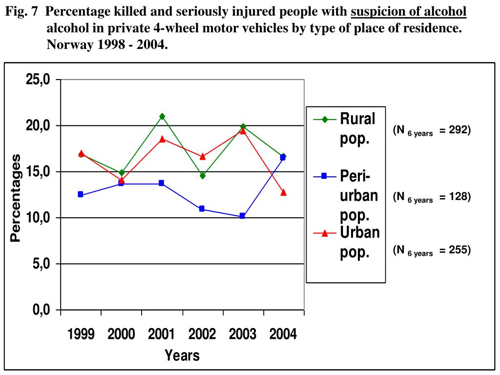 Fig. 7  Percentage killed and seriously injured people with