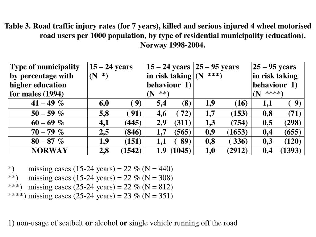 Table 3. Road traffic injury rates (for 7 years), killed and serious injured 4 wheel motorised
