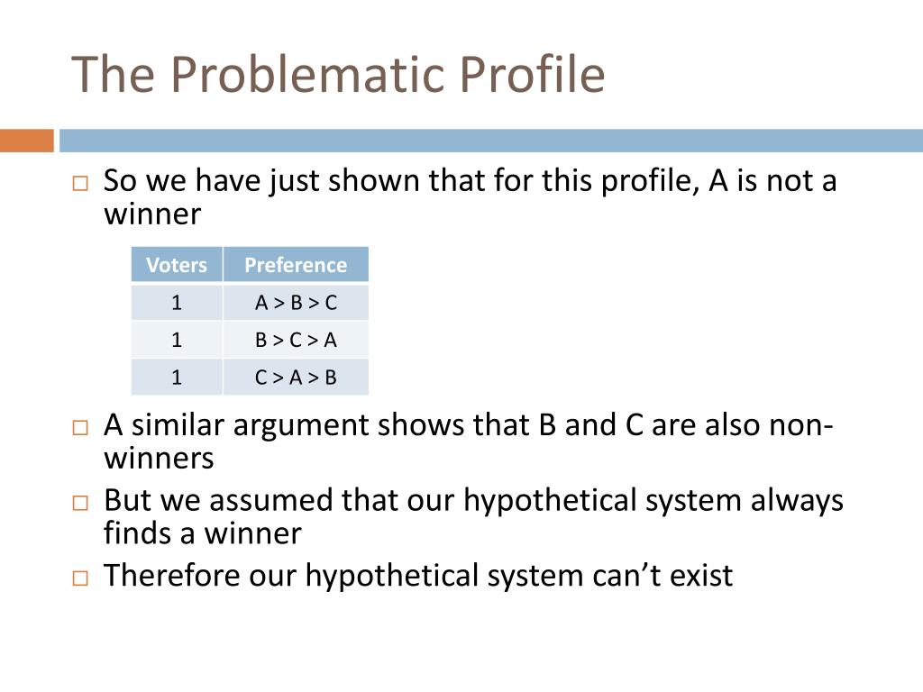 The Problematic Profile