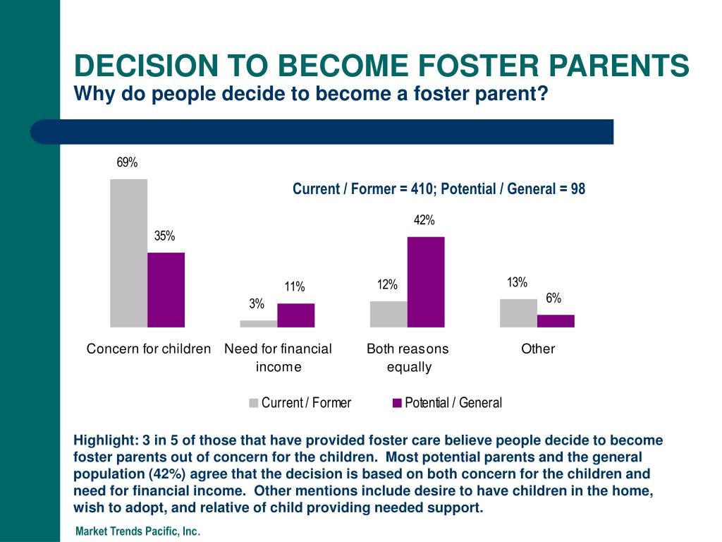 DECISION TO BECOME FOSTER PARENTS