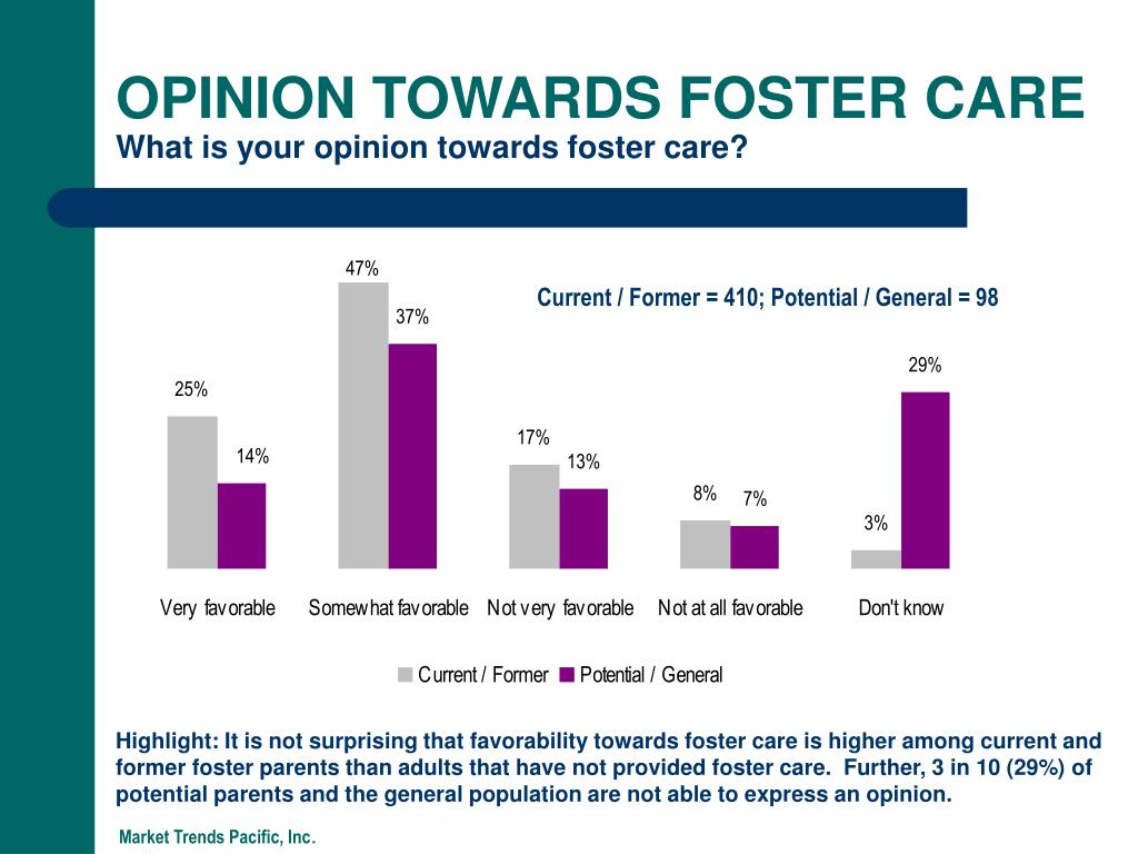 OPINION TOWARDS FOSTER CARE