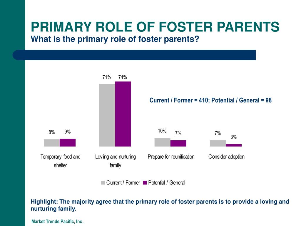 PRIMARY ROLE OF FOSTER PARENTS