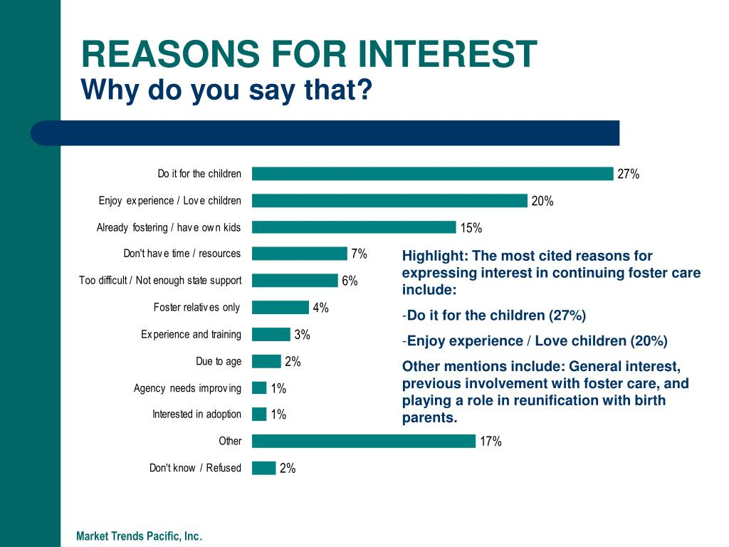 REASONS FOR INTEREST