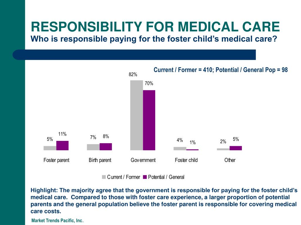 RESPONSIBILITY FOR MEDICAL CARE
