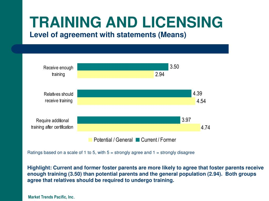 TRAINING AND LICENSING