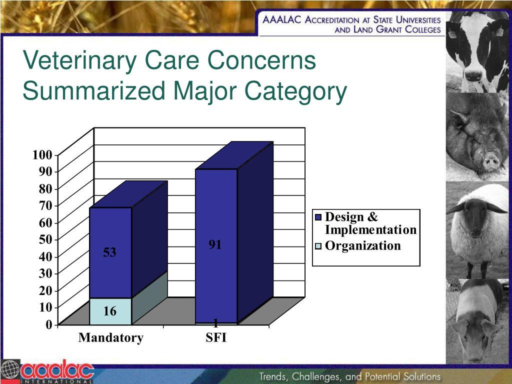 Veterinary Care Concerns Summarized Major Category