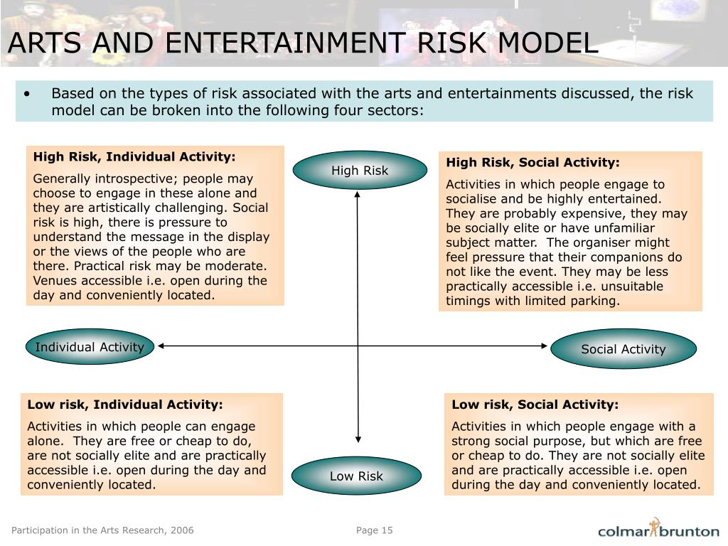 ARTS AND ENTERTAINMENT RISK MODEL