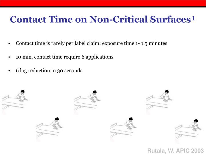 Contact time is rarely per label claim; exposure time 1- 1.5 minutes