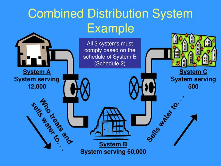 Combined Distribution System Example