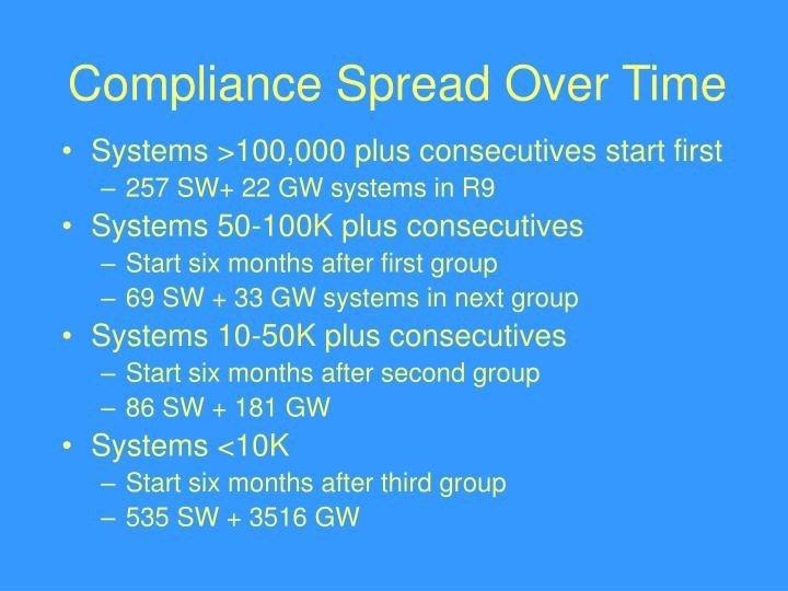Compliance Spread Over Time