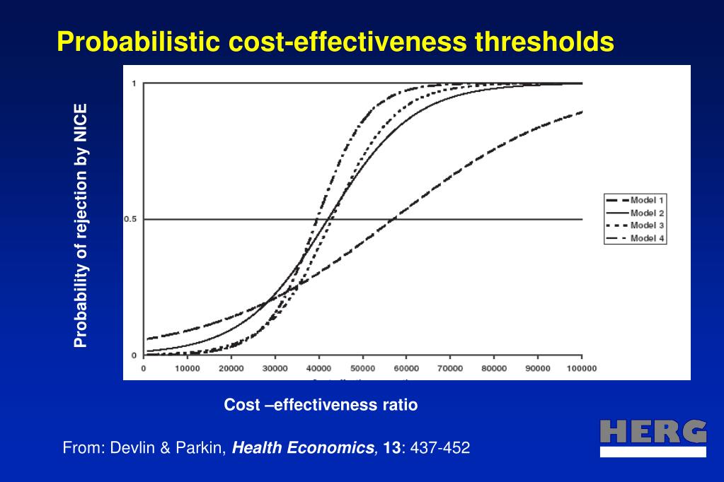 Probabilistic cost-effectiveness thresholds