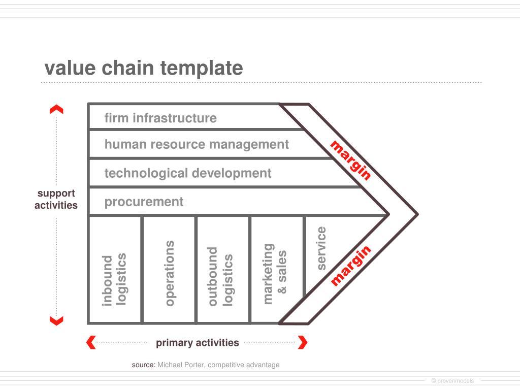 value chain template l.