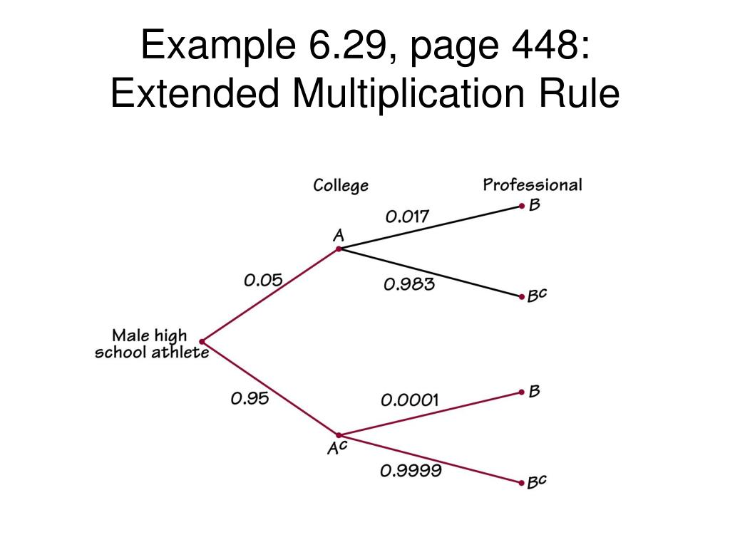 Example 6.29, page 448:  Extended Multiplication Rule