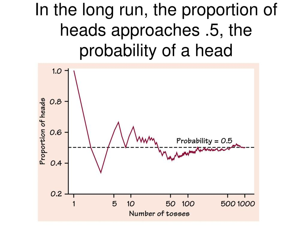 In the long run, the proportion of heads approaches .5, the probability of a head