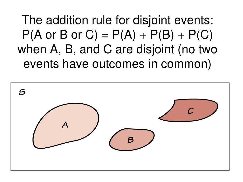 The addition rule for disjoint events: