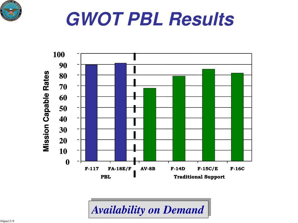 GWOT PBL Results