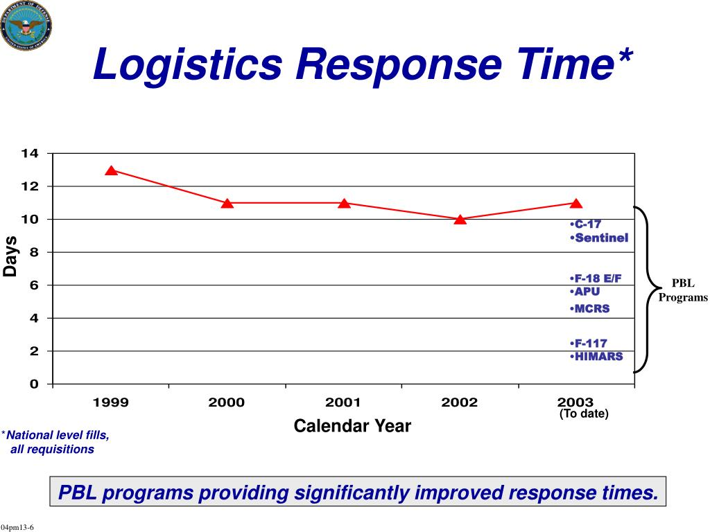 Logistics Response Time*