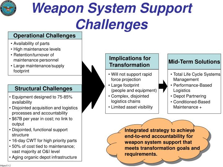 Weapon system support challenges