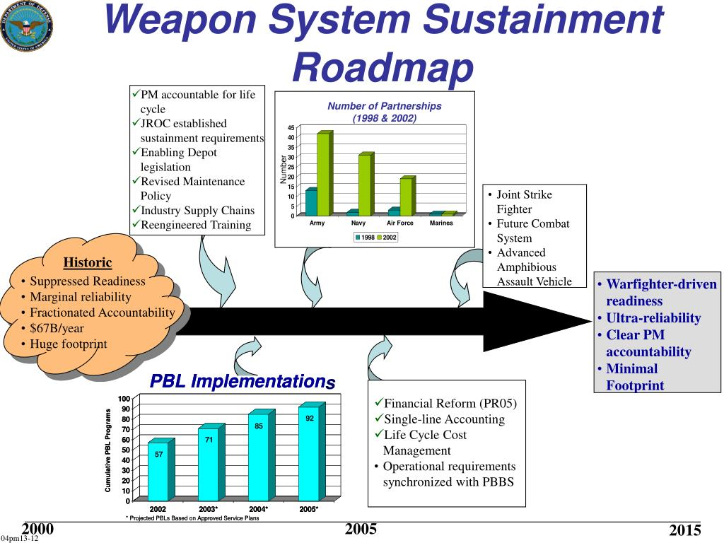 Weapon System Sustainment Roadmap