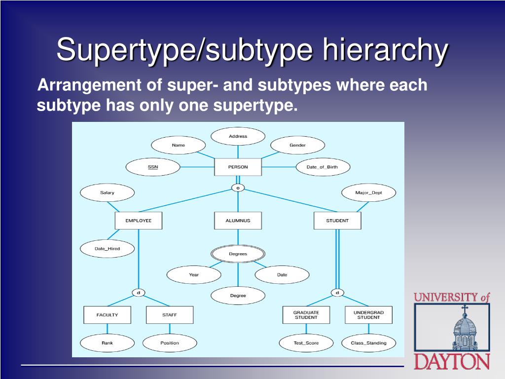 Arrangement of super- and subtypes where each subtype has only one supertype.
