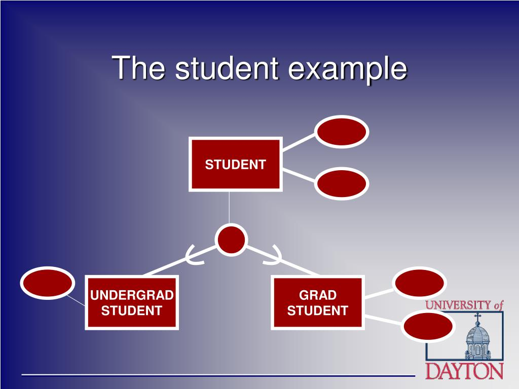 The student example