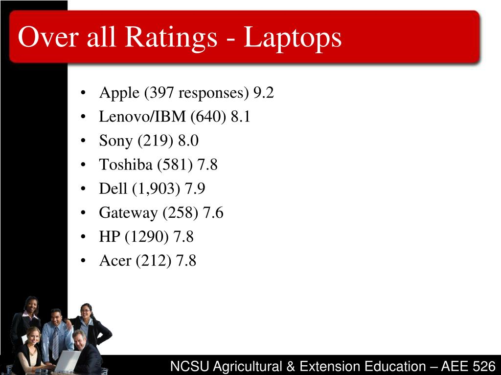 Over all Ratings - Laptops