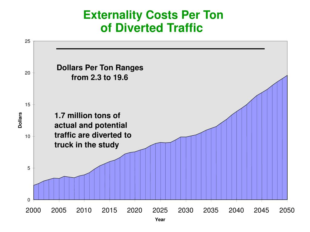 Externality Costs Per Ton