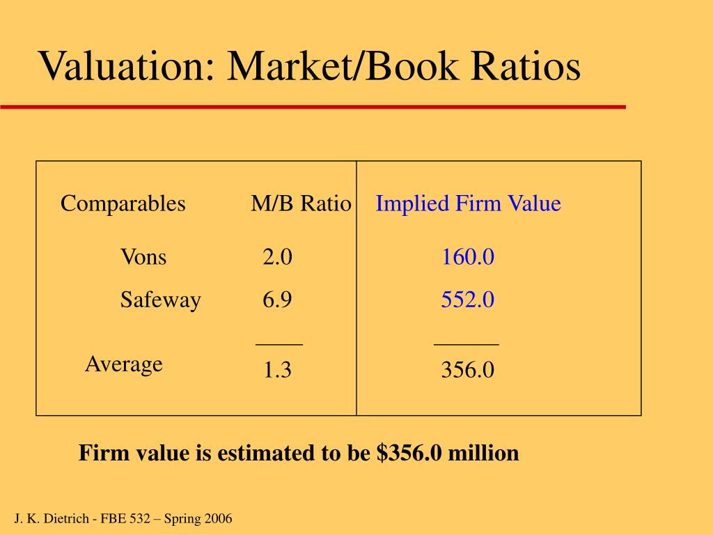 Valuation: Market/Book Ratios