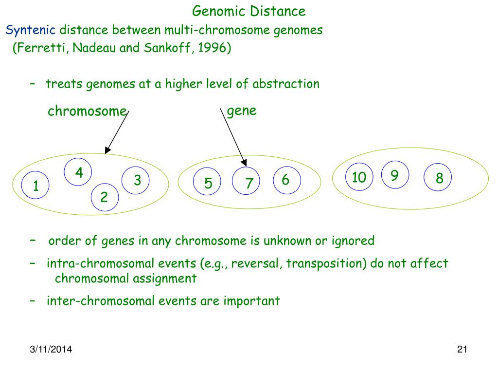 Genomic Distance