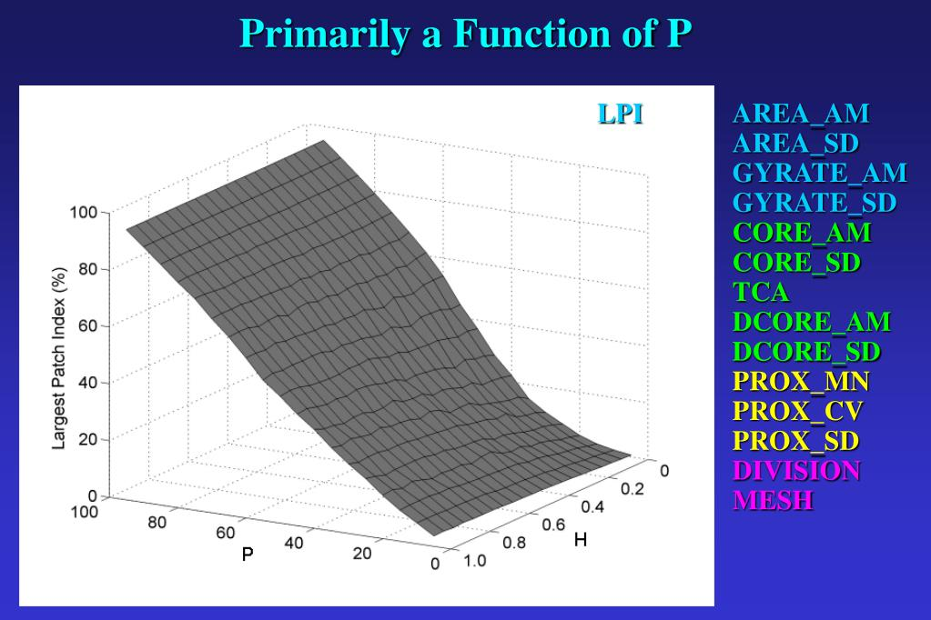 Primarily a Function of P