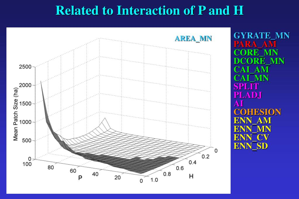 Related to Interaction of P and H