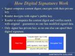 how digital signatures work
