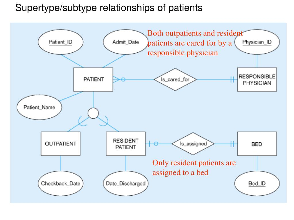 Supertype/subtype relationships of patients